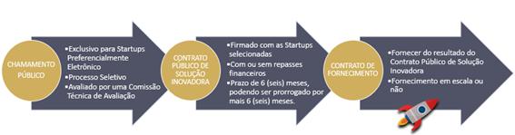 Etapas de contratação de Startups pelo Estado de Minas Gerais; Contrato de Fornecimento.